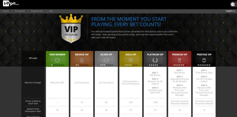 Hopa online casino : VIP program