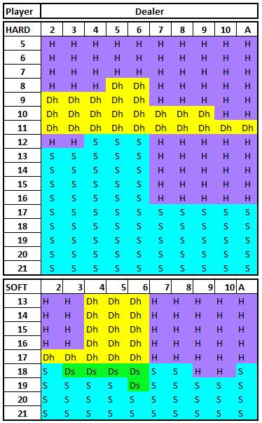 Basic strategy Blackjack 1